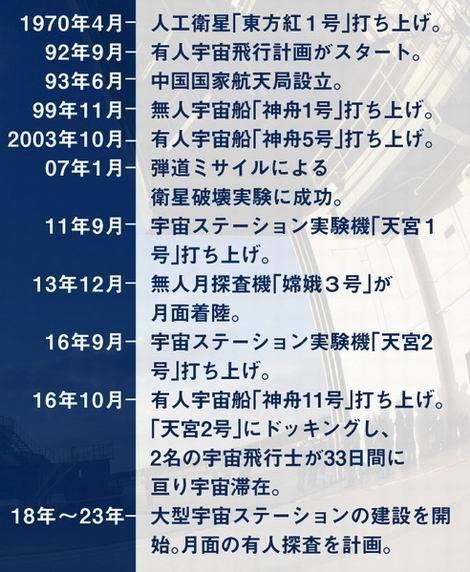 20170127_中国の宇宙開発史年表(470x572)