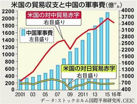 20170130_米国の貿易収支と中国の軍事費(470x359)