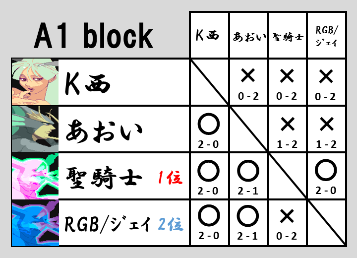 VHC2015予選A1