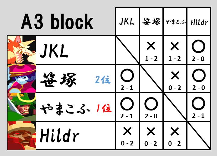 VHC2015予選A3