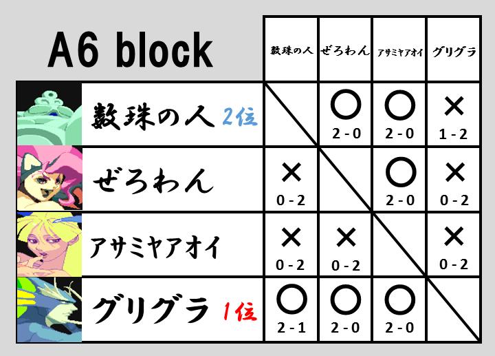 VHC2015予選A6