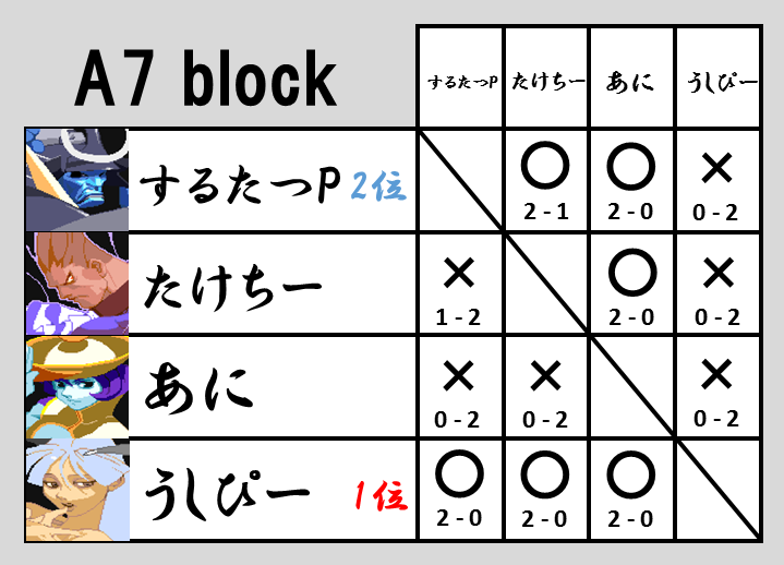 VHC2015予選A7
