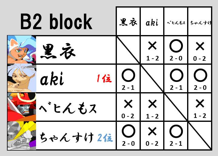 VHC2015予選B2