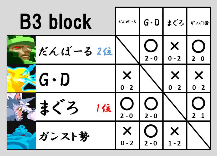 VHC2015予選B3