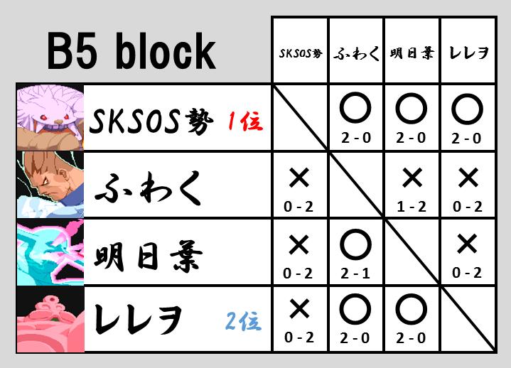 VHC2015予選B5