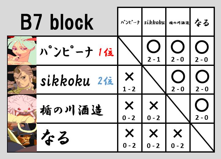 VHC2015予選B7