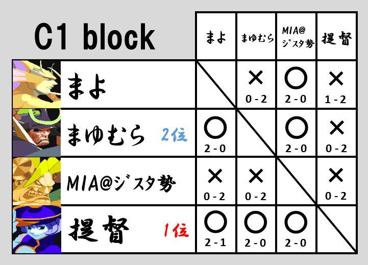 VHC2015予選C1