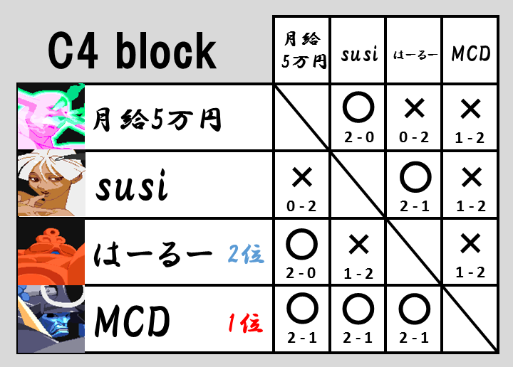 VHC2015予選C4
