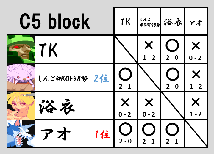 VHC2015予選C5