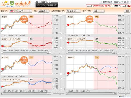 今日明日の為替予想。しばらく調整入りやすいか。ぱっと見テクニカルとみらい予想チャート