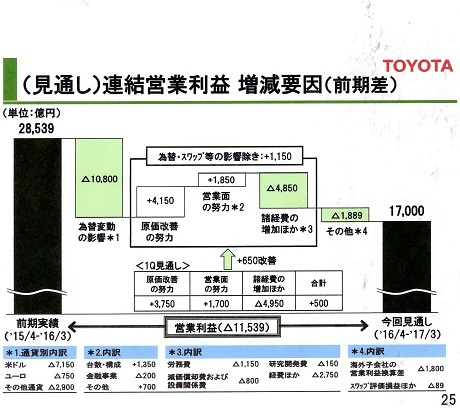 20 トヨタ 17年3月期 利益増減要因