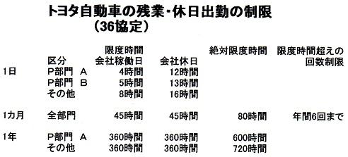 トヨタ36協定