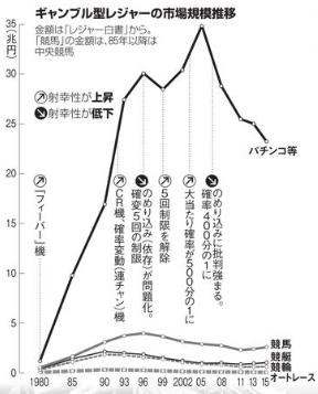図 ギャンブル型レジャーの市場規模
