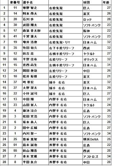 2017WBC侍ジャパン最終登録メンバー