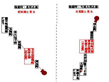124話長塚今城大塚方向図