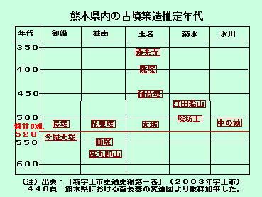 124話熊本県内古墳築造年代図