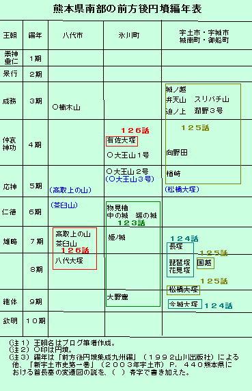 126話熊本南部古墳編年表