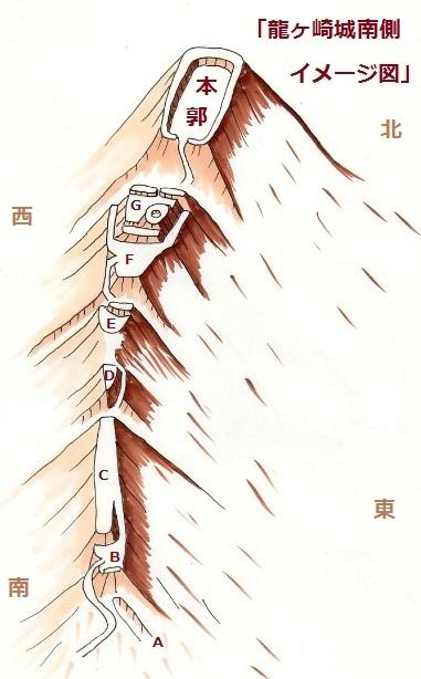 龍ヶ崎城東