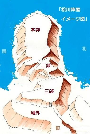 松川陣屋図