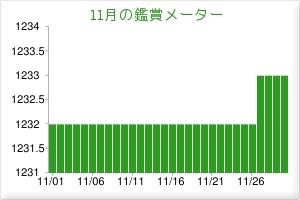 201611鑑賞メーター
