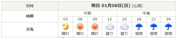 日本気象協会 tenki.jp の予報です