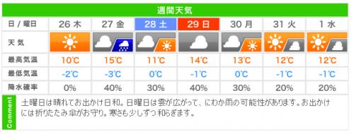 20170125週間天気