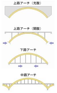 200px-Deck_and_through_arch.jpg