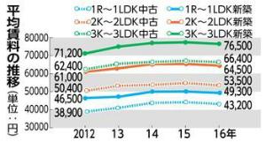 C3Ogf91UcAAX5Hg沖縄県内の家賃 全種減少