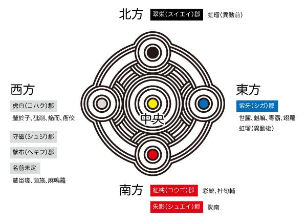 王国所属図