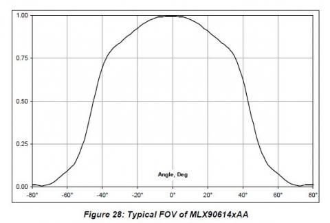 MLX90614_FOV2_PDFpage36.jpg