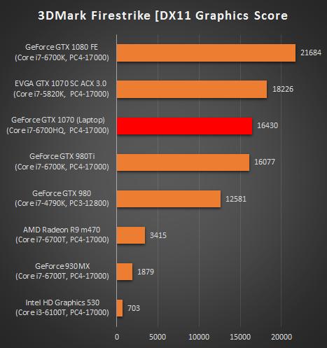 GeForce GTX 1070 (Laptop)_3DMark_FireStrike_グラフィックス_161127