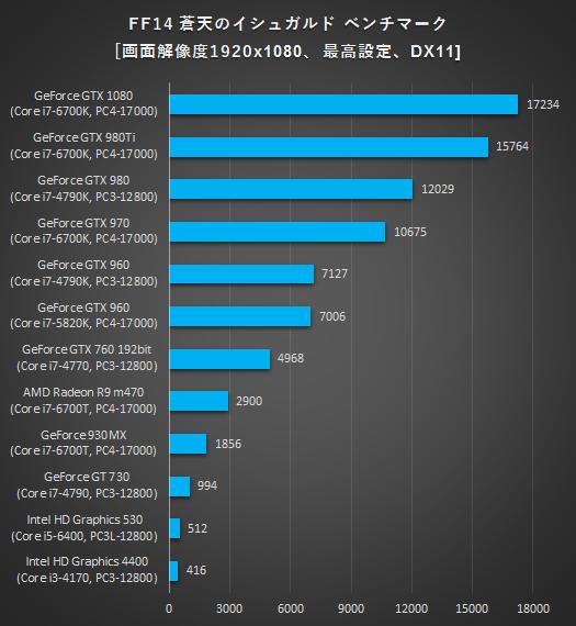 525_デスクトップPC_グラフィックス性能比較_FF14イシュガルド_170126_01a