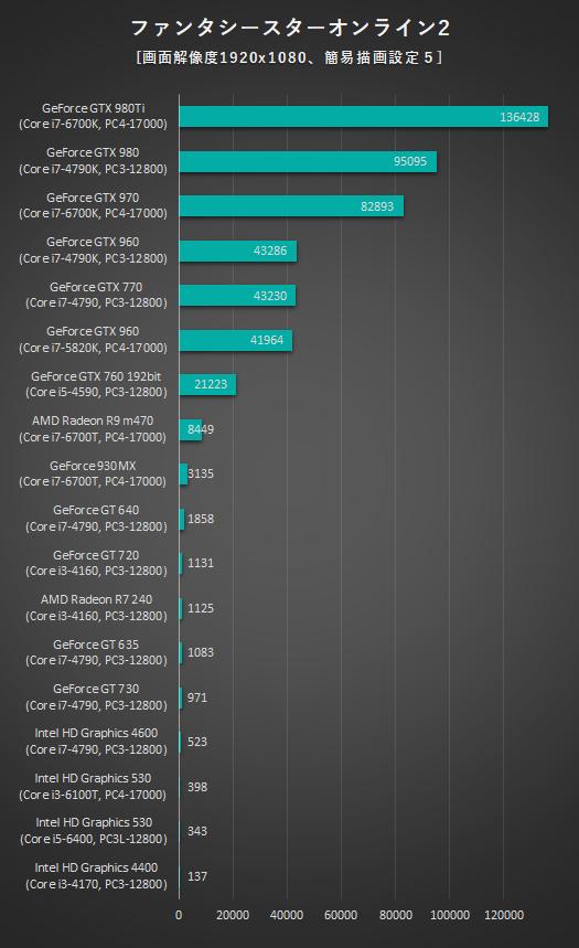 525_デスクトップPC_グラフィックス性能比較_PSO2_170126_01a