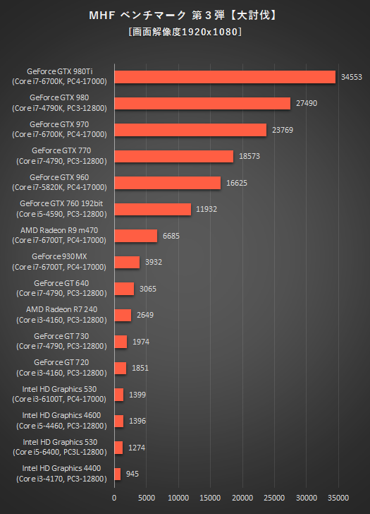525_デスクトップPC_グラフィックス性能比較_MHF_170126_01a