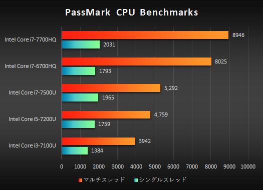 525_ノートPC_第7世代プロセッサー性能比較_PassMark_170204_01a
