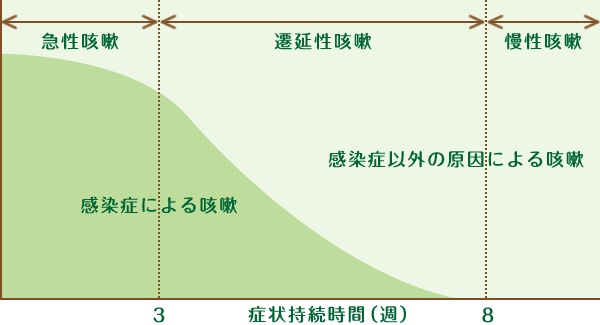 respiratory_chart01.png