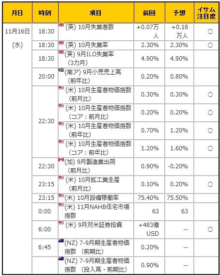 経済指標20161116