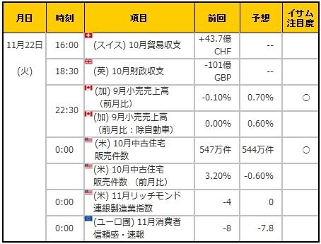 経済指標20161122