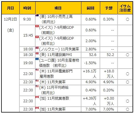 経済指標20161202