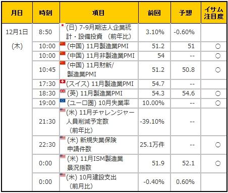 経済指標20161201