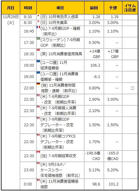 経済指標20161129