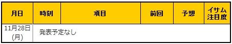 経済指標20161128