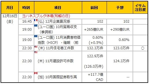 経済指標20161216