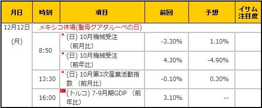 経済指標20161212