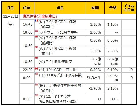 経済指標20161223