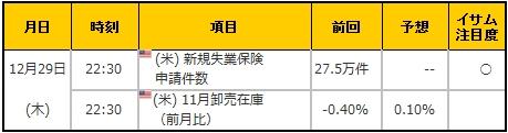 経済指標20161229