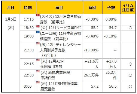 経済指標20170105
