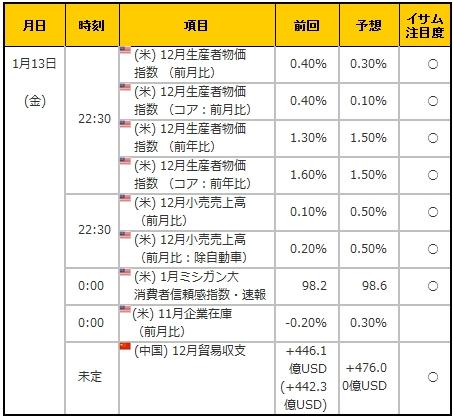 経済指標20170113