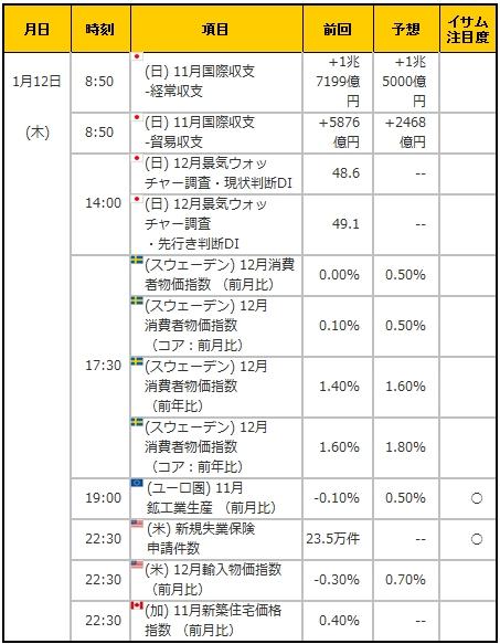 経済指標20170112
