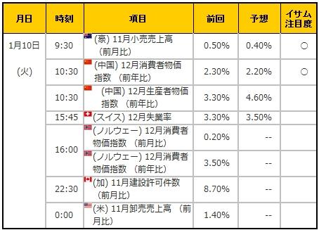 経済指標20170110